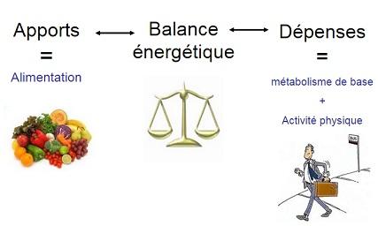balance-calorique